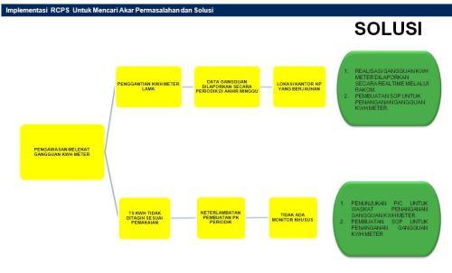 Implementasi RCPS untuk mencari akar permasalahan dan solusi